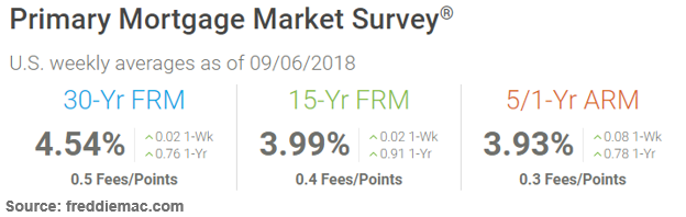 Daily Rate Summary Wednesday September 12 2018