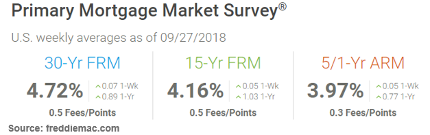 Daily Rate Summary Wednesday October 03 2018