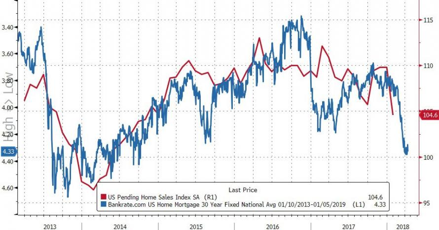 30 Yr Mortgage Rates Inv Vs Pending Home S Index Chart Courtesy Of Zerohedge