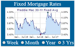 30 Year Mortgages According To Fred Mac Were Around 4 40 For Conforming And 98 Jumbo Products