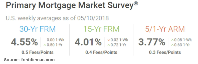 Daily Rate Summary Monday May 14 2018