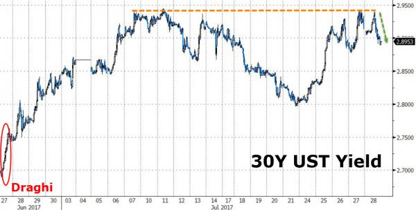 The 30 Year U S Treasury Bond Is Being Whipsawed Back And Forth As Successive Central Bank Speakers Take Turns Sounding Off On Near Term Course Of