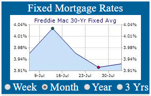 30 Year Mortgages According To Fred Mac Were Around 3 93 For Conforming And 4 11 Jumbo Products