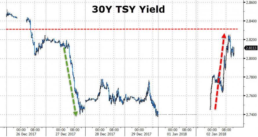 30 Year U S Treasury Bond Yield Testing Range Back Above 2 80 Chart Courtesy Of Zerohedge