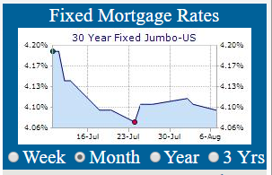 30 Year Mortgage Rates Chart Wells Fargo Daily Rate Summary Wednesday August 9th 2017