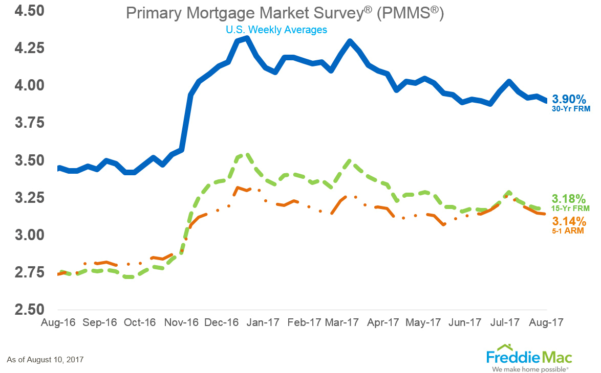 Current Refi Mortgage Rates