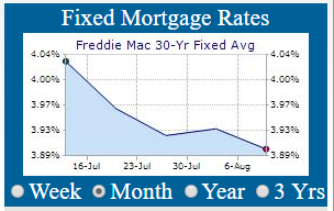 30 Year Mortgages According To Fred Mac Were Around 3 90 For Conforming And 4 10 Jumbo Products